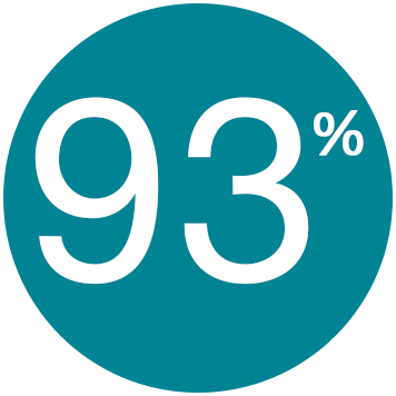 93% des collaborateurs sont affectés par le bruit