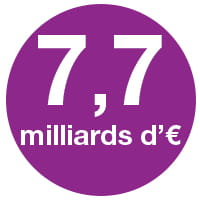 7,7 milliards d'euros